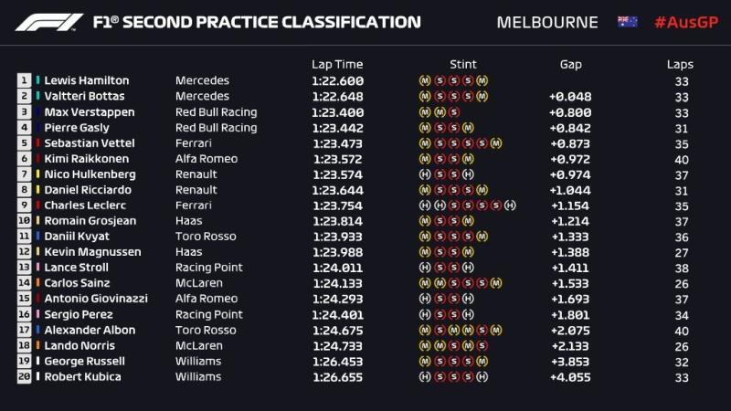 Wyniki drugiego treningu Grand Prix Australii 2019 F1