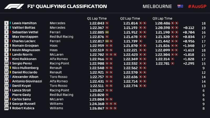 Wyniki kwalifikacji Grand Prix Australii 2019 F1