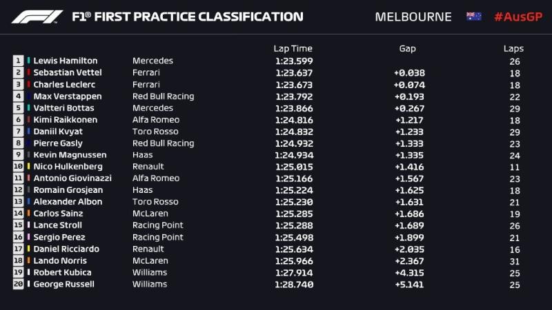 Wyniki pierwszego treningu Grand Prix Australii 2019 F1