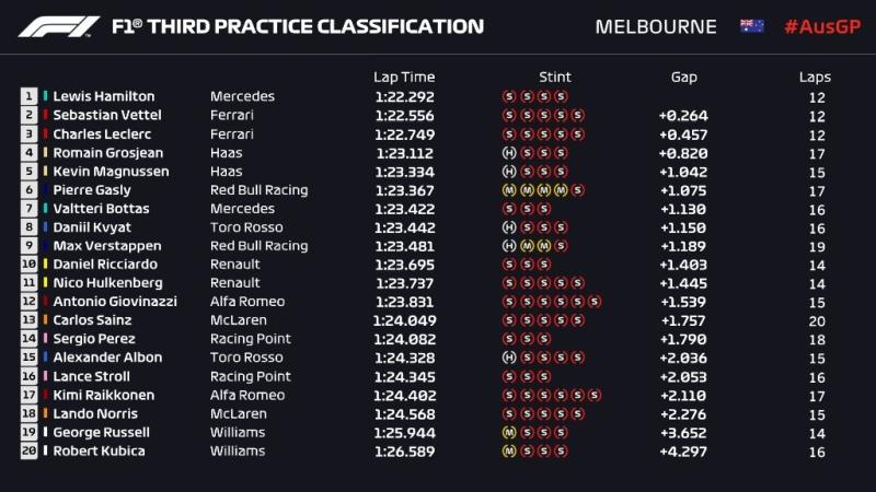 Wyniki trzeciego treningu Grand Prix Australii 2019 F1
