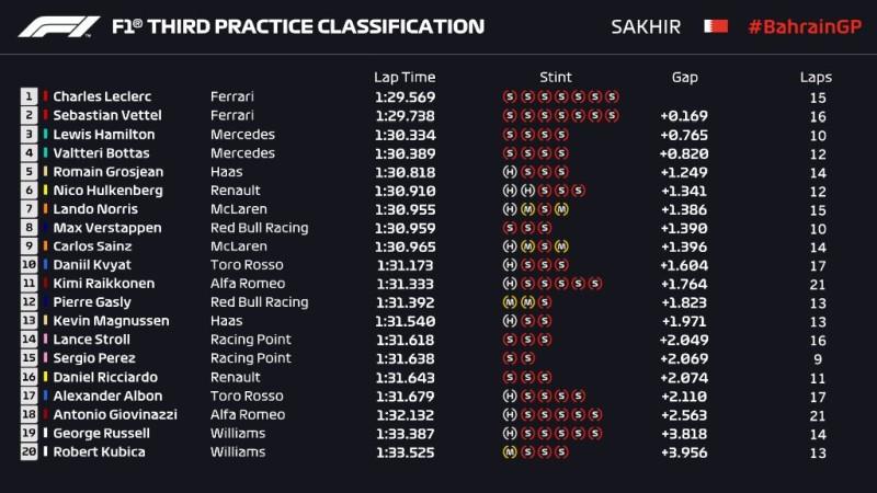 wyniki 3. treningu Grand Prix Bahrajnu 2019