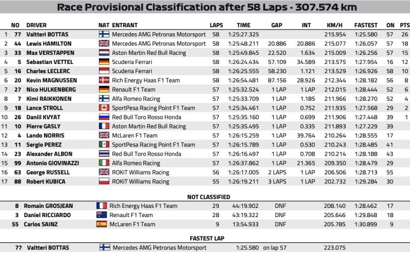 wyniki wyscigu Grand Prix Australii 2019 F1