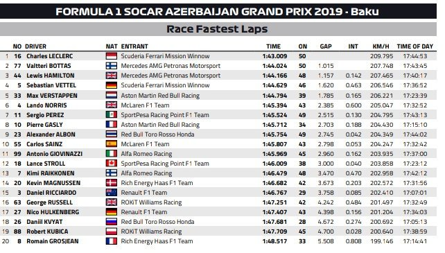 Najszybsze czasy wyścigu Grand Prix Azerbejdżanu 2019