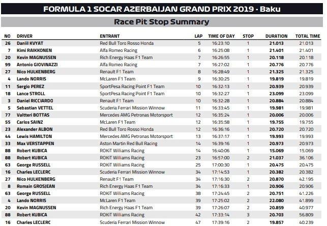 pit-stopy Grand Prix Azerbejdzanu 2019