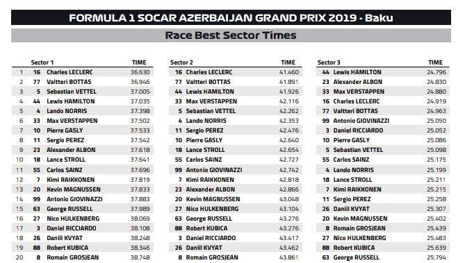 Najlepsze czasy sektorów Grand Prix Azerbejdżanu 2019