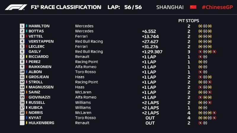 Grand Prix Chin 2019 F1 wyniki