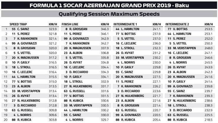 Prędkości maksymalne kwalifikacje Grand Prix Azerbejdżanu 2019