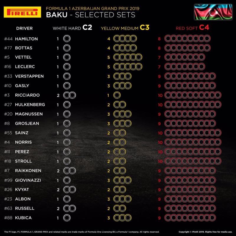 Wybrane opony Pirelli Baku Azerbejdżan F1 2019