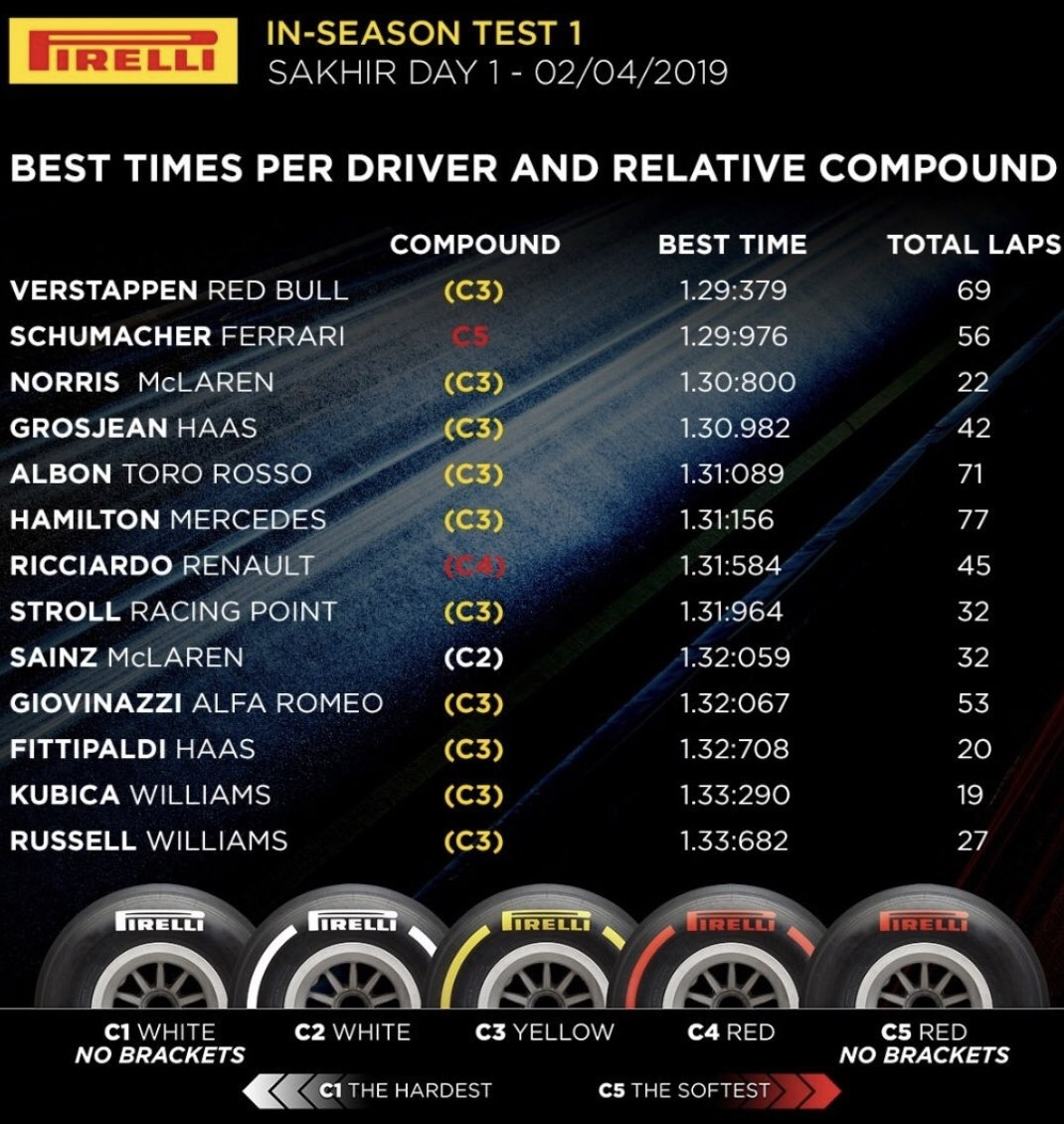 Wyniki 1 testu Bahrajn 2019 F1
