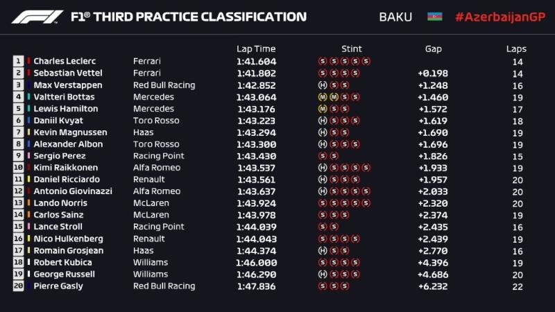 Wyniki 3. treningu przed Grand Prix Azerbejdżanu 2019 F1