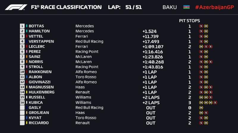Wyniki Grand Prix Azerbejdżanu 2019 F1