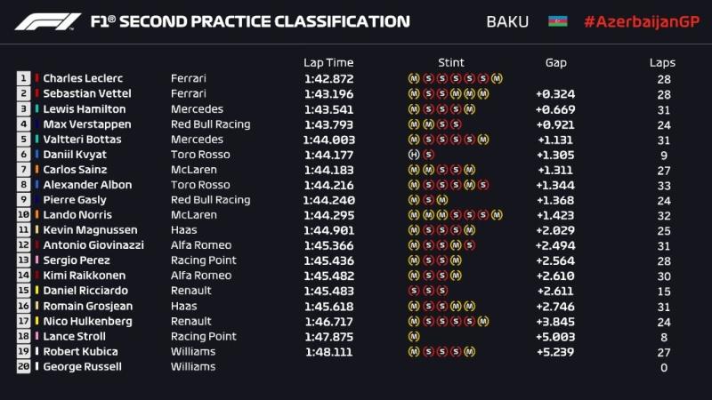 Wyniki drugiego treningu przed Grand Prix Azerbejdżanu 2019 F1