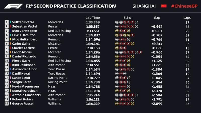 Wyniki drugiego treningu przed Grand Prix Chin F1 2019