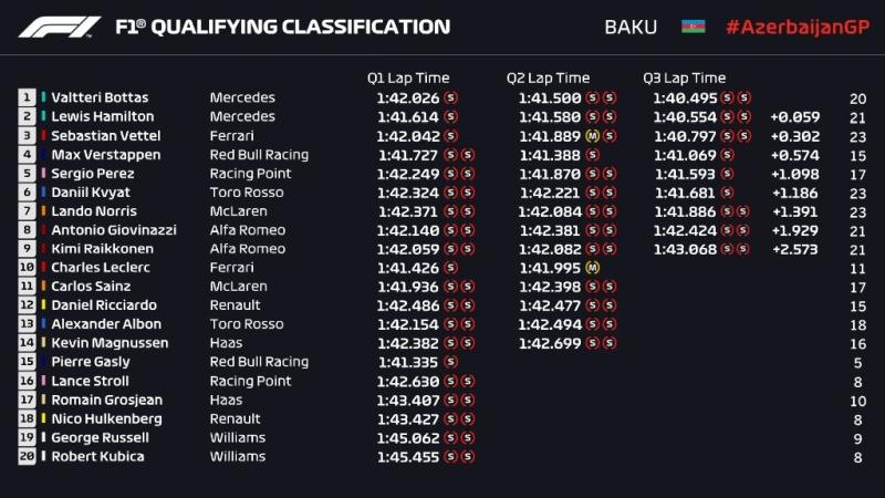 Wyniki kwalifikacji Grand Prix Azerbejdżanu 2019 F1