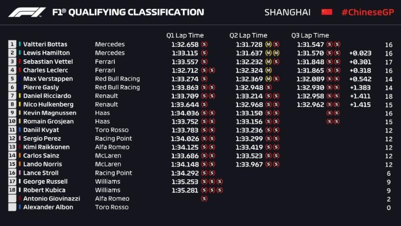 Wyniki kwalifikacji Grand Prix Chin 2019 F1