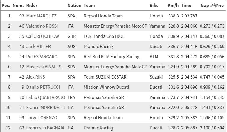 Wyniki kwalifikacji Moto GP Ameryk
