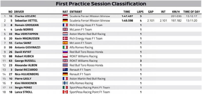 Wyniki pierwszego treningu przed Grand Prix Azerbejdżanu 2019