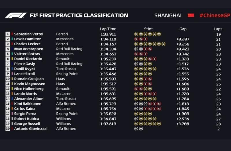 Wyniki pierwszego treningu przed Grand Prix Chin