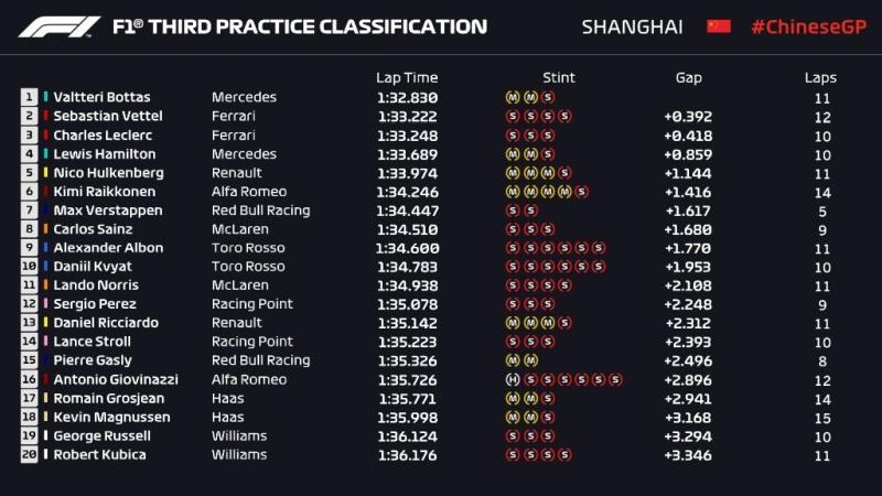 Wyniki trzeciego treningu do Grand Prix Chin 2019 F1