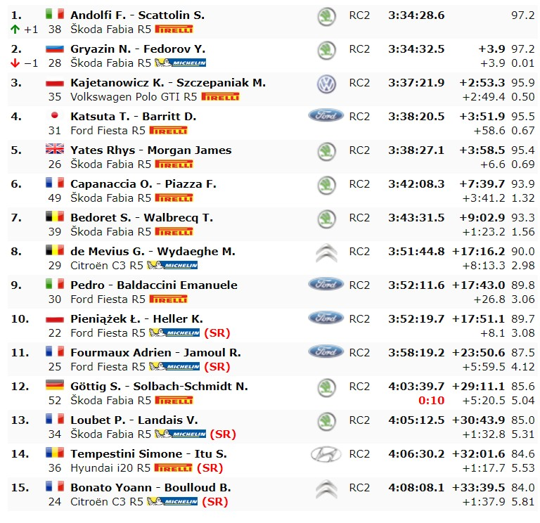 Klasyfikacja WRC2 Rajd Korsyki 2019