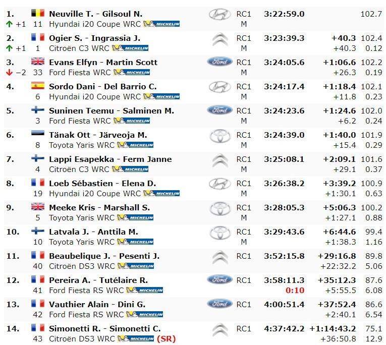 Wyniki Rajdu Korsyki WRC