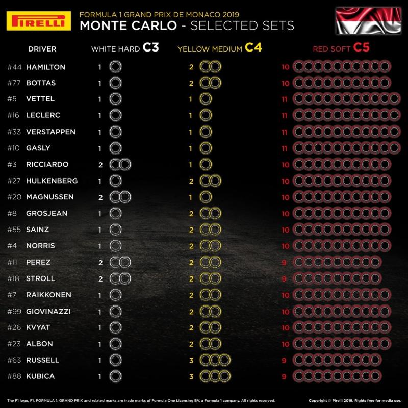 Grand Prix Monako wybory opon