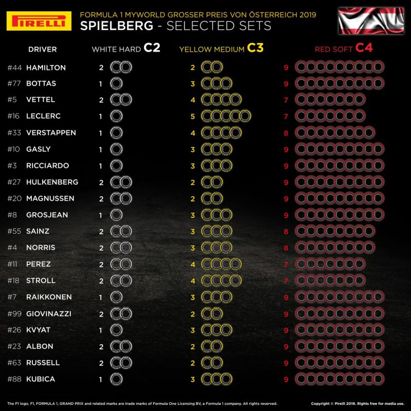 Wybory opon Grand Prix Austrii 2019 F1