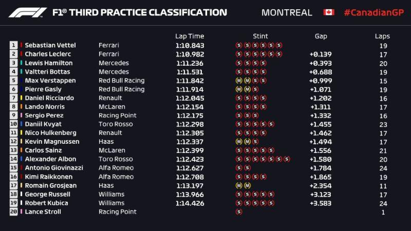 Wyniki 3. treningu przed Grand Prix Kanady 2019 F1