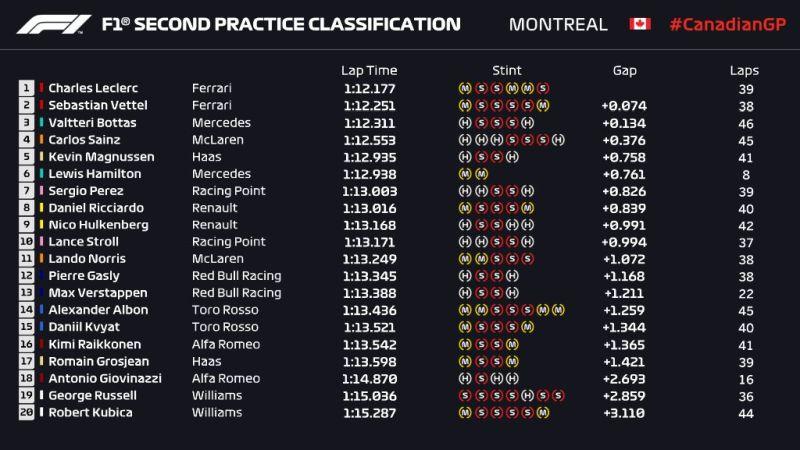 Wyniki drugiego treningu przed GRand Prix Kanady 2019 F1