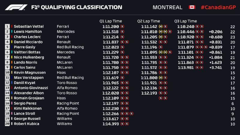 Wyniki kwalifikacji Grand Prix Kanady 2019