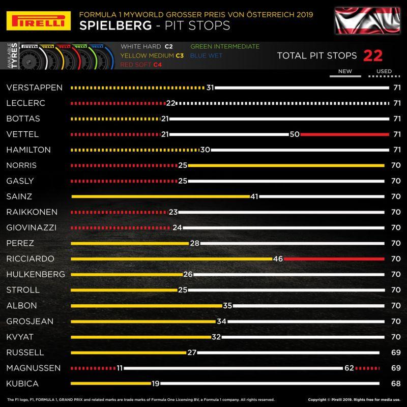 Strategie pirelli