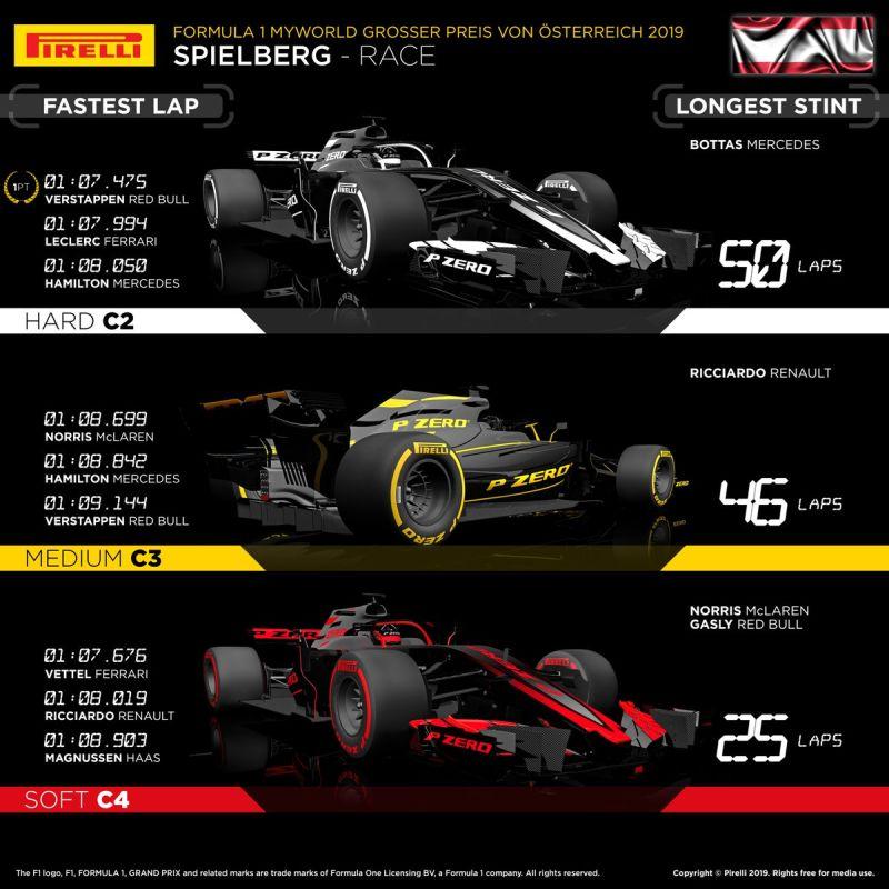 opony GP Austrii