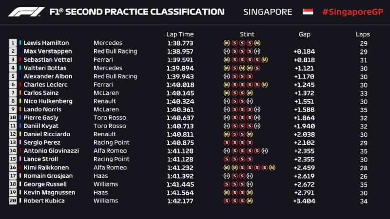 Drugi trening przed GP Singapuru 2019