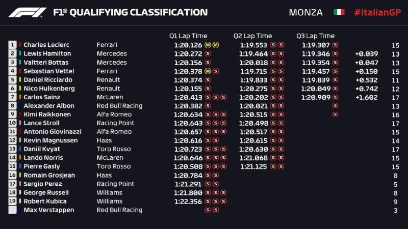Kwalifikacje GP Włoch 2019
