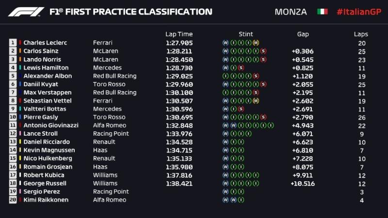 Wyniki 1. treningu GP Włoch 2019