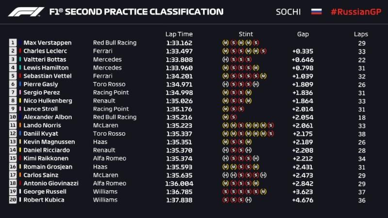 Wyniki 2 treningu przed Grand Prix Rosji 2019 F1