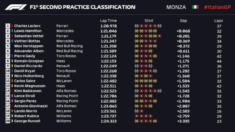Wyniki 2. treningu GP Włoch 2019