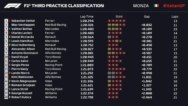 Wyniki 3. treningu Grand Prix Włoch 2019