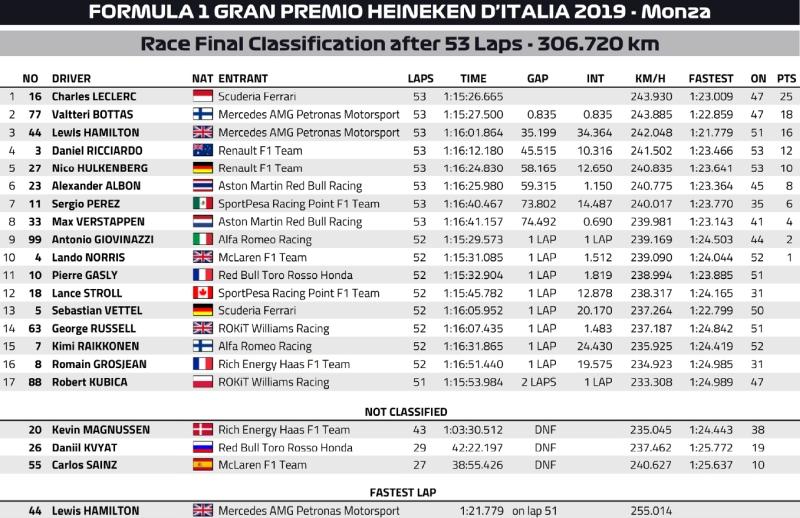 Wyniki GP Włoch 2019
