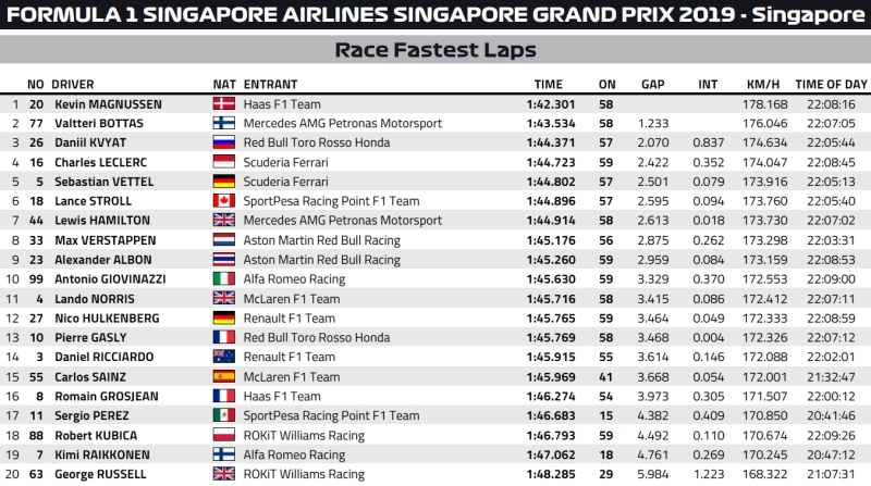 Najszybsze okrążenia GP Singapuru