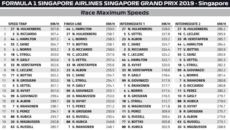 maksymalne prędkości Singapore