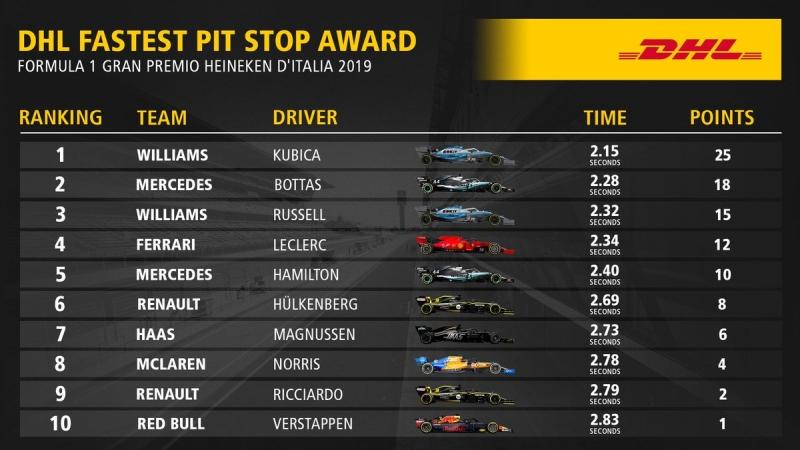 najszybsze pit-stopy Monza