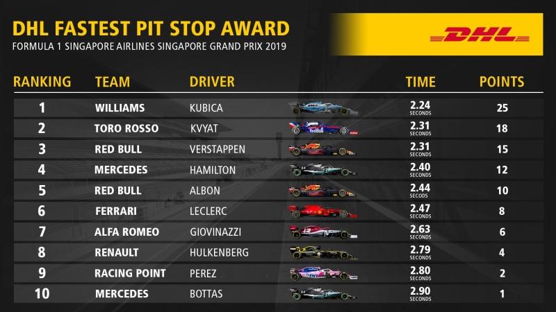 najszybszy pit-stop Singapur