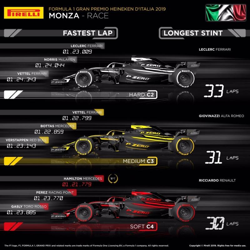 opony Monza 2019