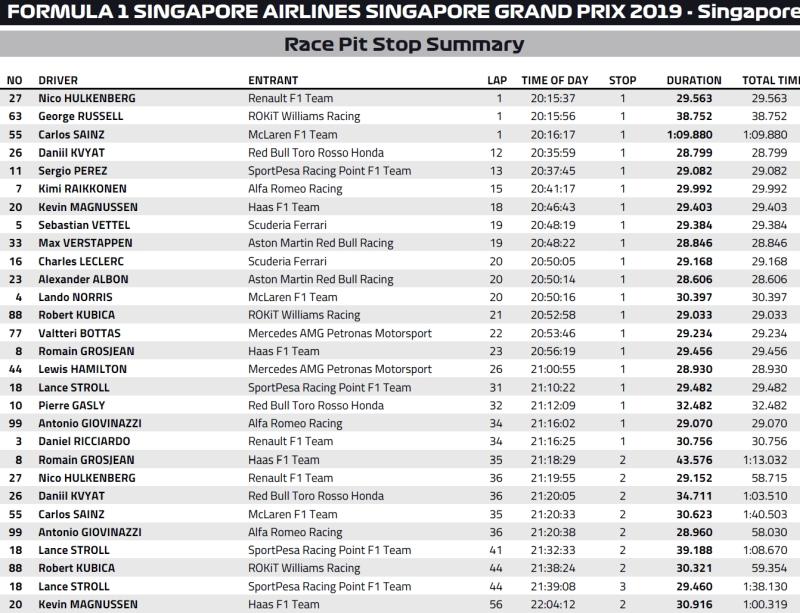 pit-stopy Singapur