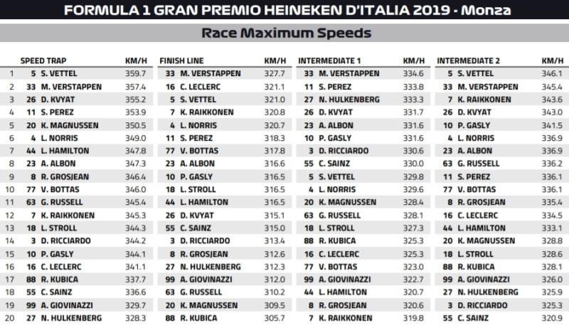 prędkości Monza