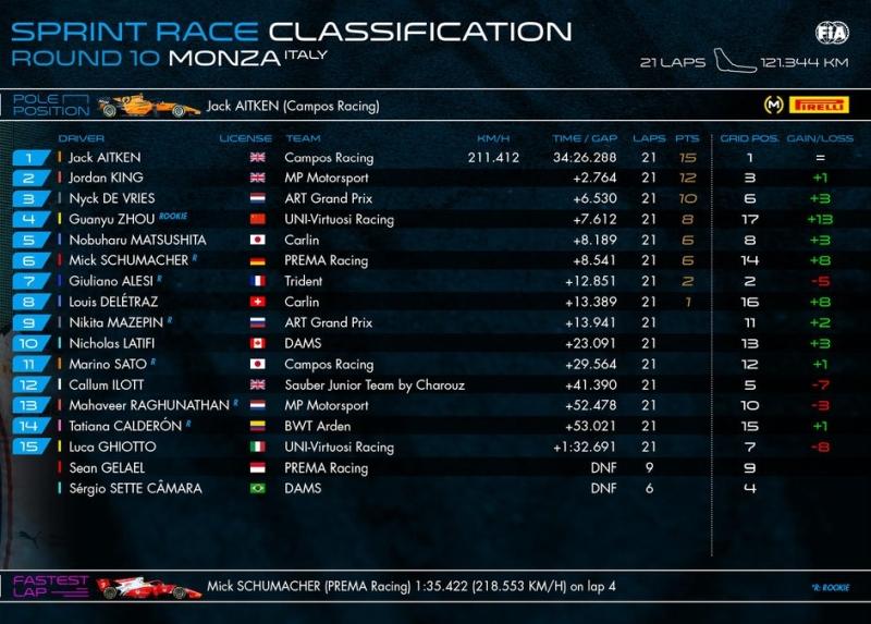 wyniki f2 monza wyścig 2