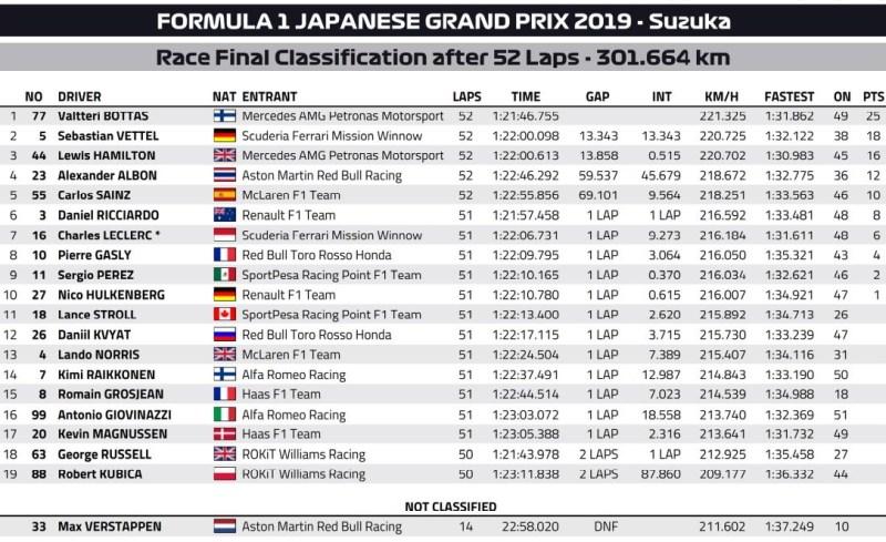 Wyniki GP Japonii 2019 F1