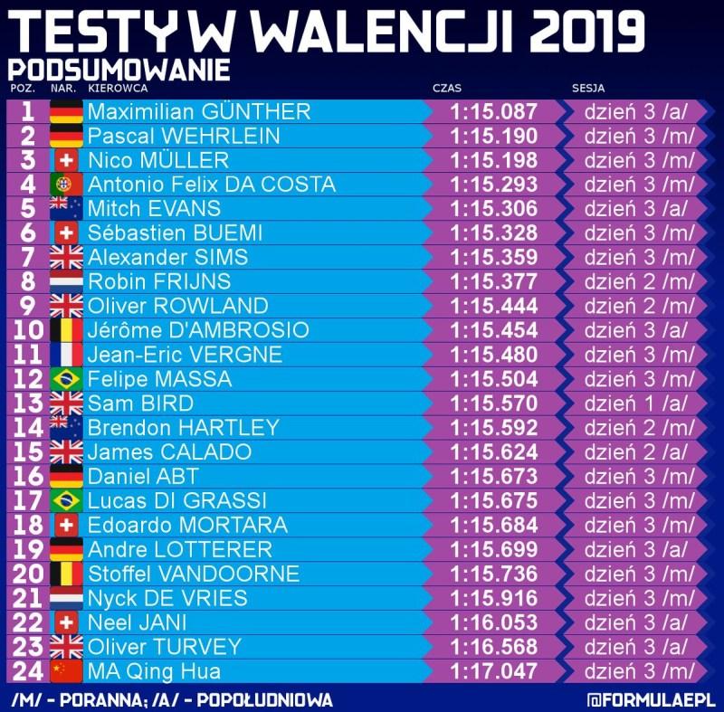 Zbiorcze wyniki testów Formuły E
