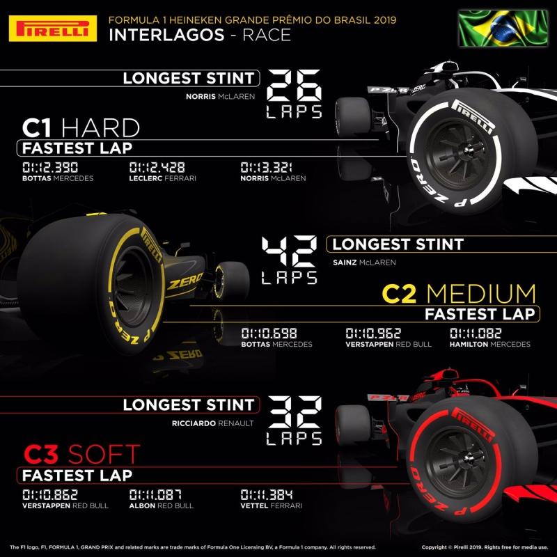 Opony GP Brazylii F1 2019